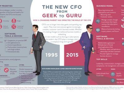 Chief Value Officer… en ny roll förCFO?
