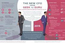 the-new-cfo-from-geek-to-guru-infographic-1-1024